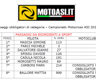 Passaggi di Categoria campionato sardo Motocross ASI 2017